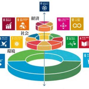 SDGs下層「環境(生物圏)」の4つのGOAL